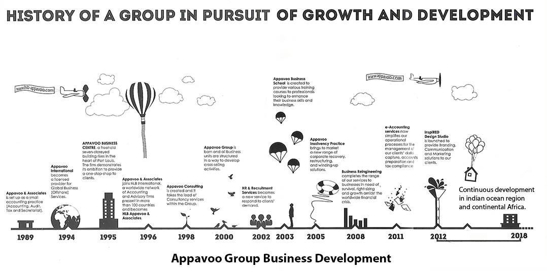 Our International Network - Appavoo Group